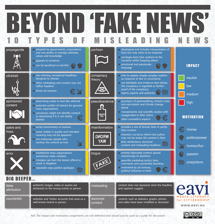 Click here for a text-based version, other language, and to learn more about each type of misleading news.