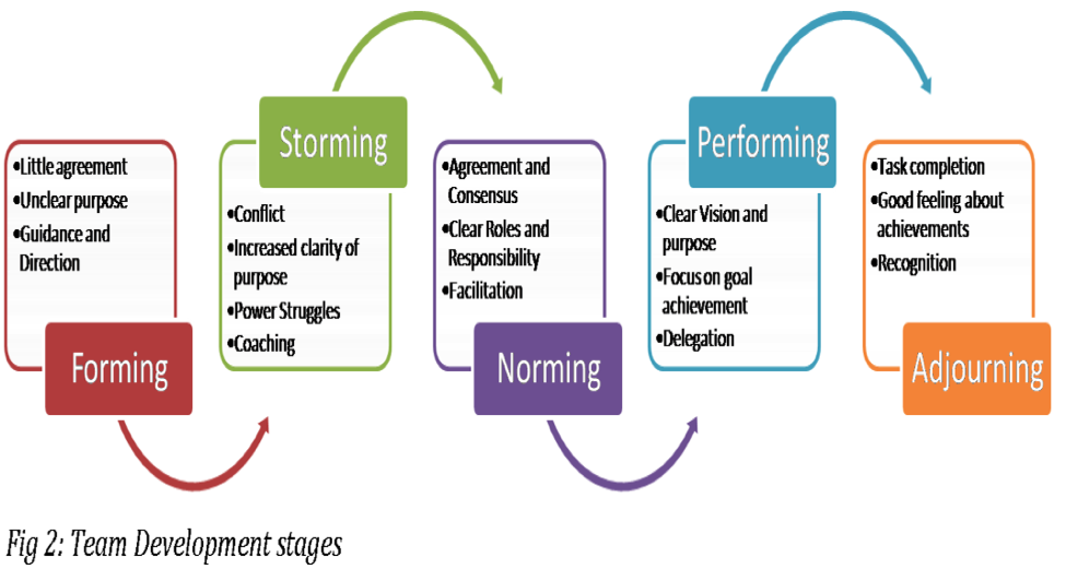 the flow beginning with Forming, then Storming, then Norming, then Performing, and finally Adjourning