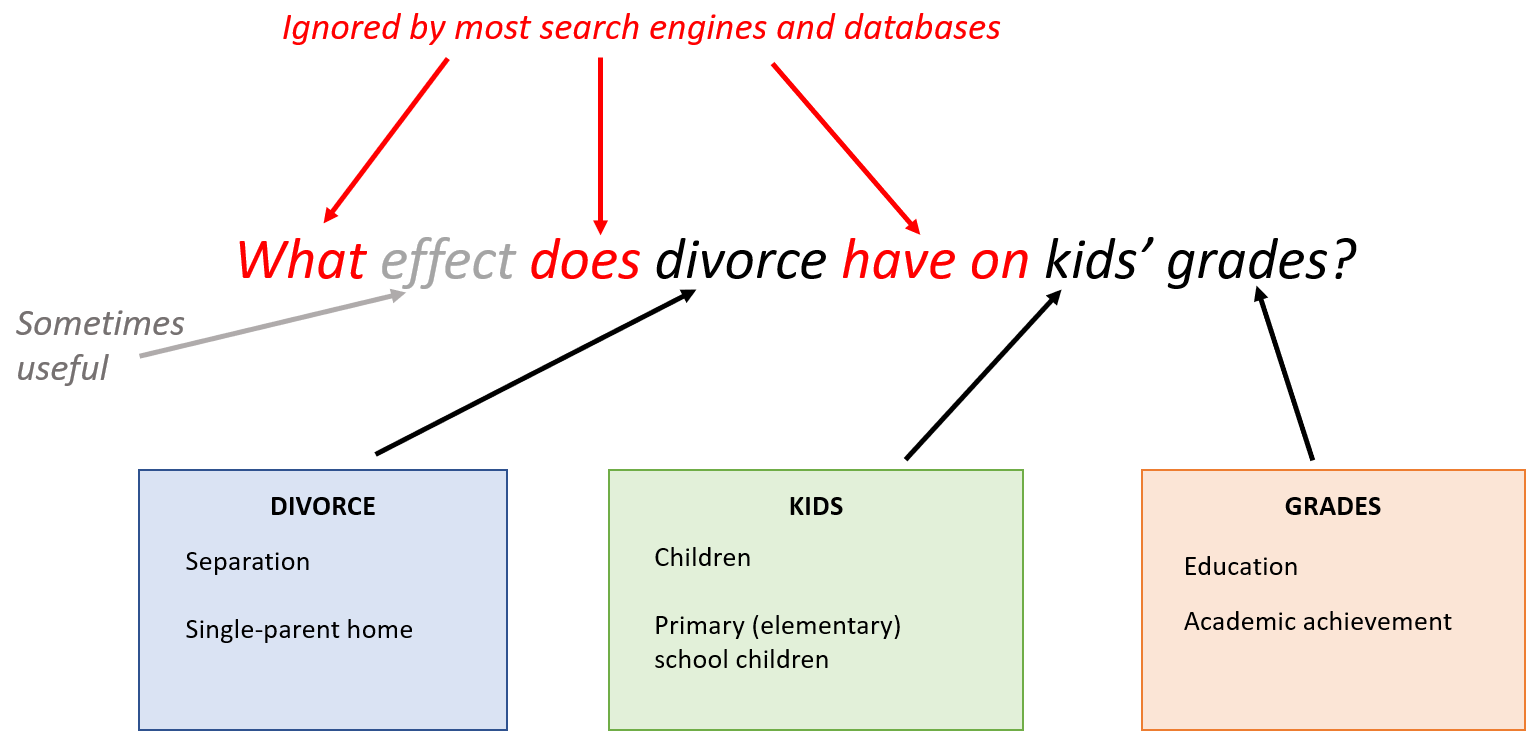 Breakdown of research question into keywords
