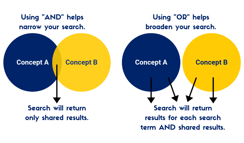 "Visualization for how using ""and"" and ""or"" to connect keywords changes your search results."