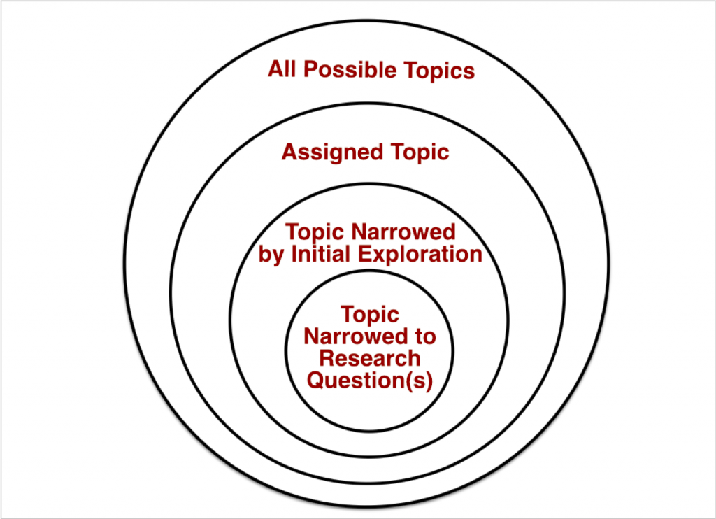 topic narrowed from a large circle of ideas to a small circle of ideas