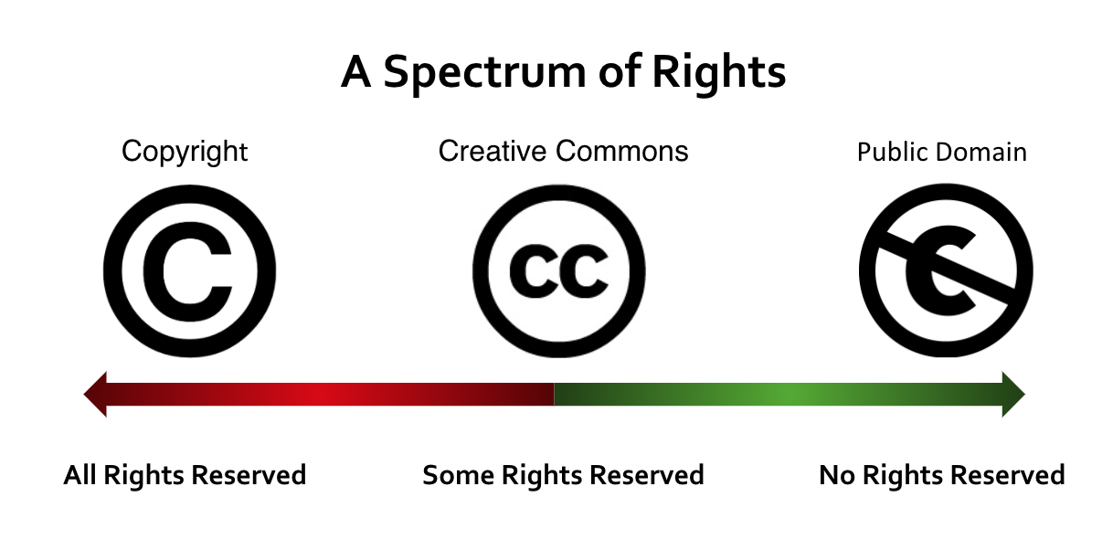 Symbols for copyright, creative commons, and public domain on a spectrum