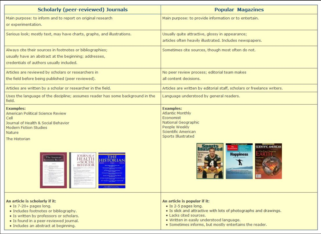 Scholarly vs Popular Sources Poster