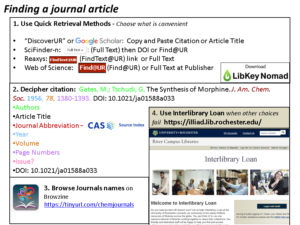 Details of getting to full text journal, copy and paste, link, decipher citation, browse journals or use interlibrary loan.