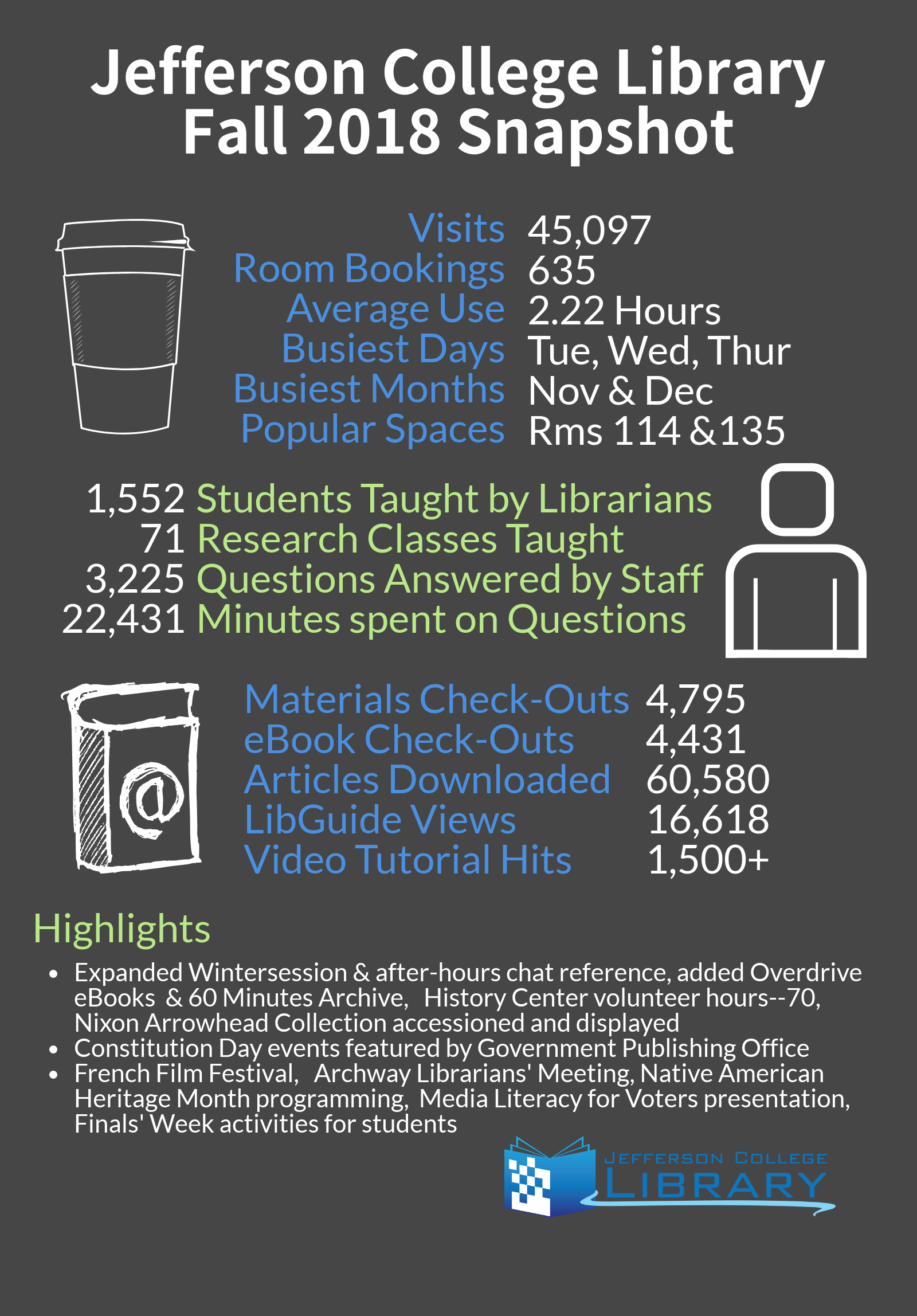 Statistics about fall 2018 Library use. Books checked-out, visits, and highlights.