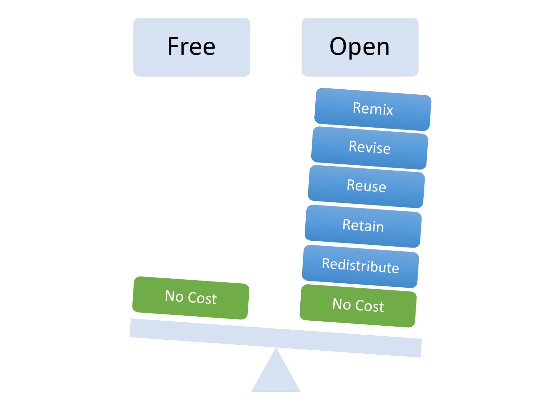 Elements of free resources vs open resources.