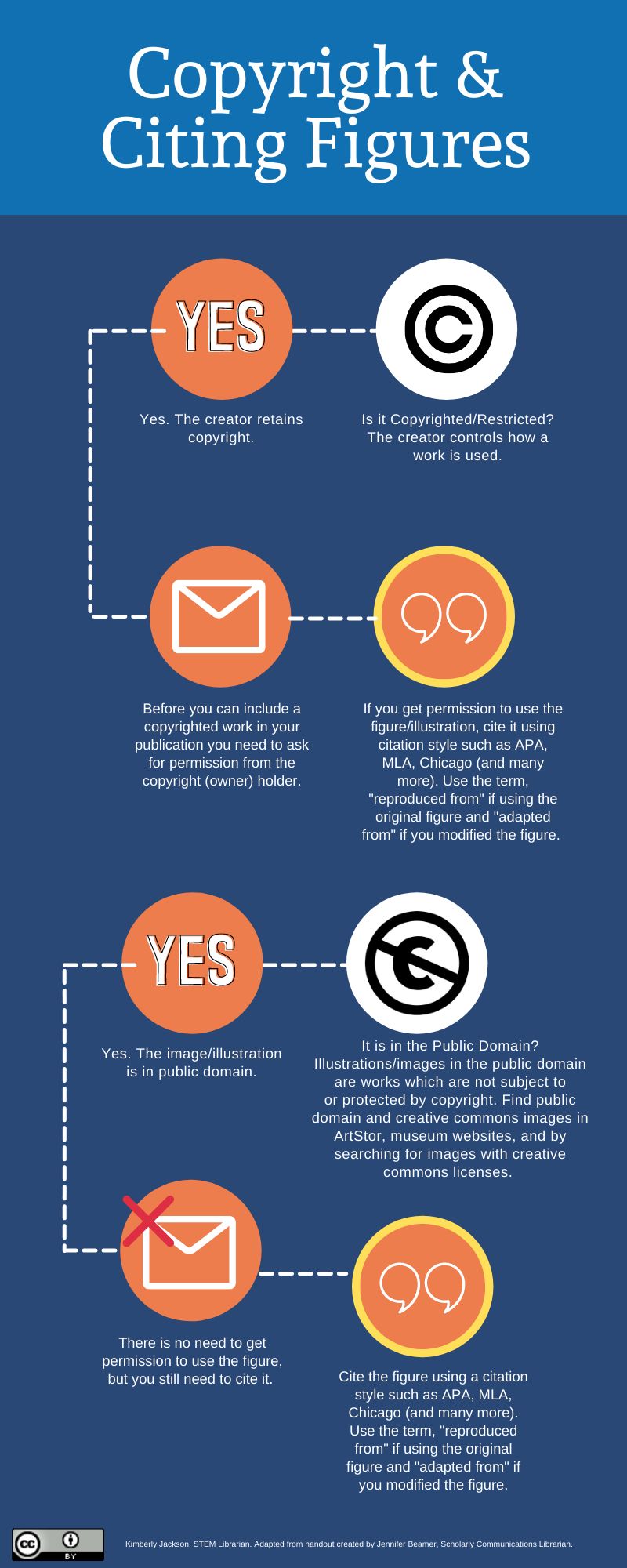 infographic for copyright and citing figures