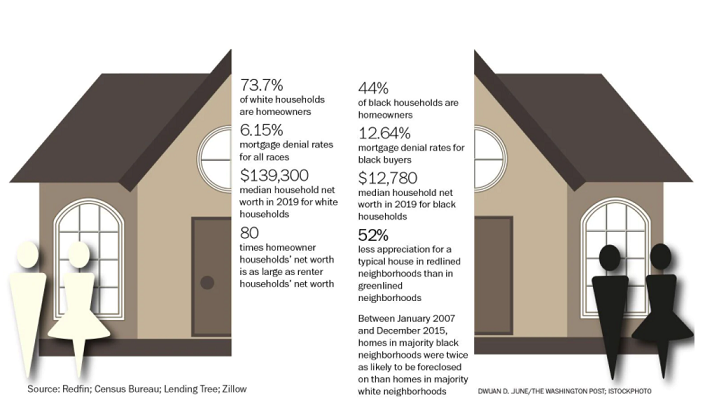 Comparison of Home Ownership between Black and White Families - Washington Post