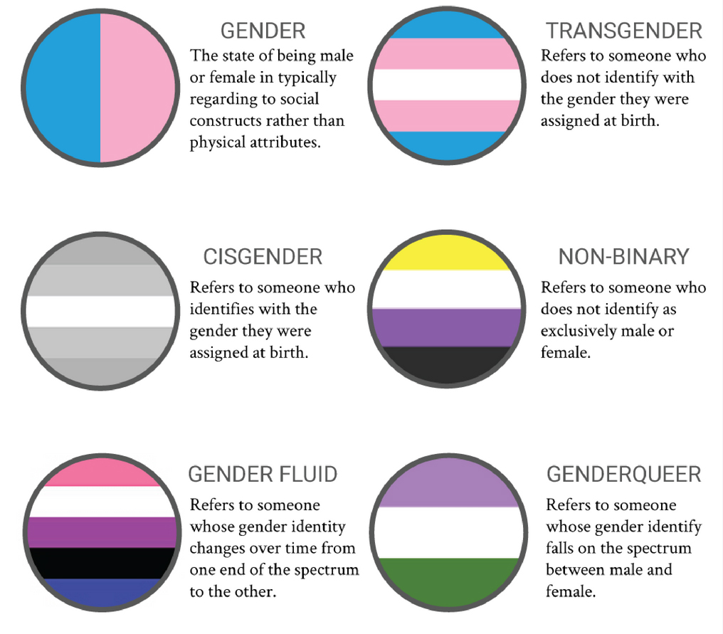 Non-Binary Gender Poster