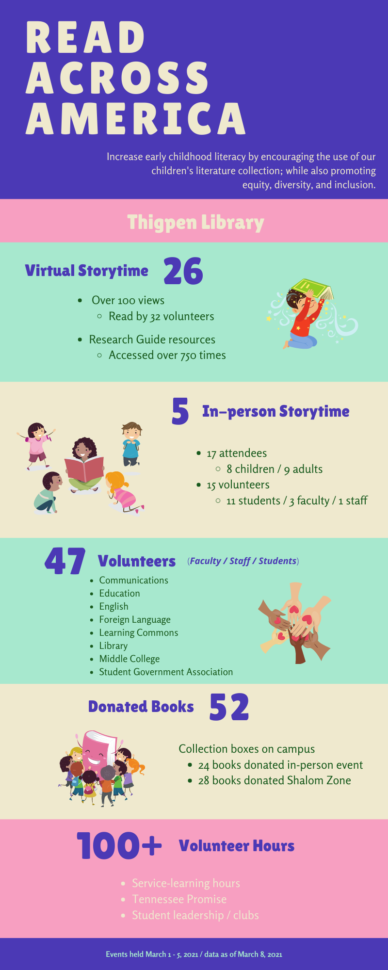 Statistics for Read Across America event