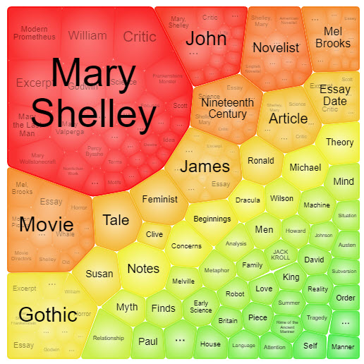 Shows topics related to Frankenstein such as Mary Shelley. Each topic is bigger or smaller depending on how often it comes up.