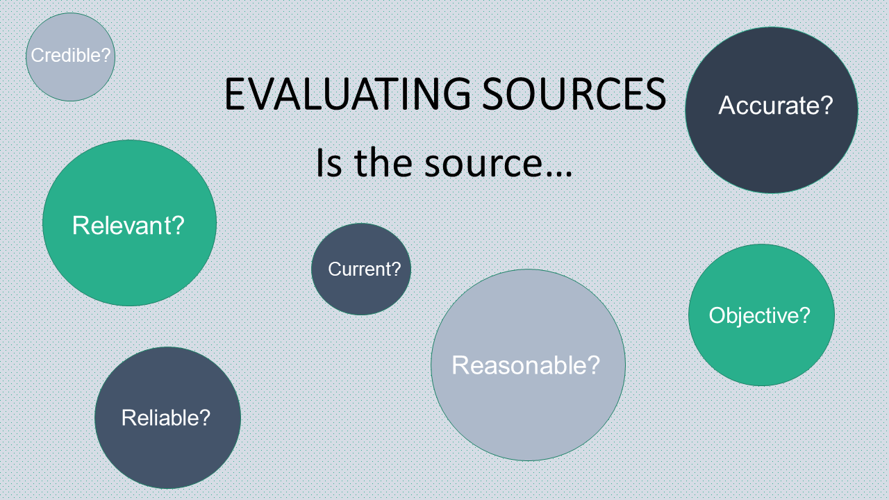 Evaluating Resources Graphic, words in circles.