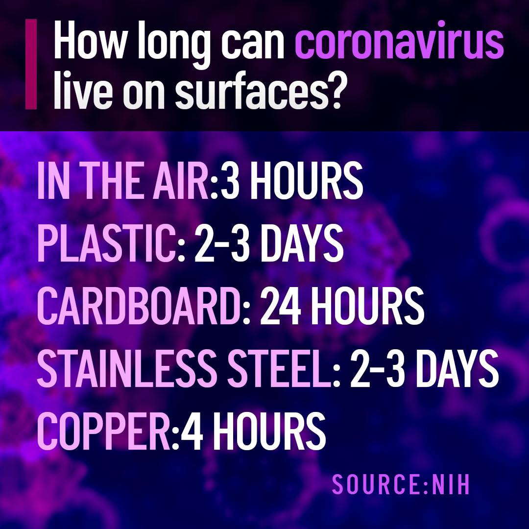 Coronavirus Lifespan on surfaces