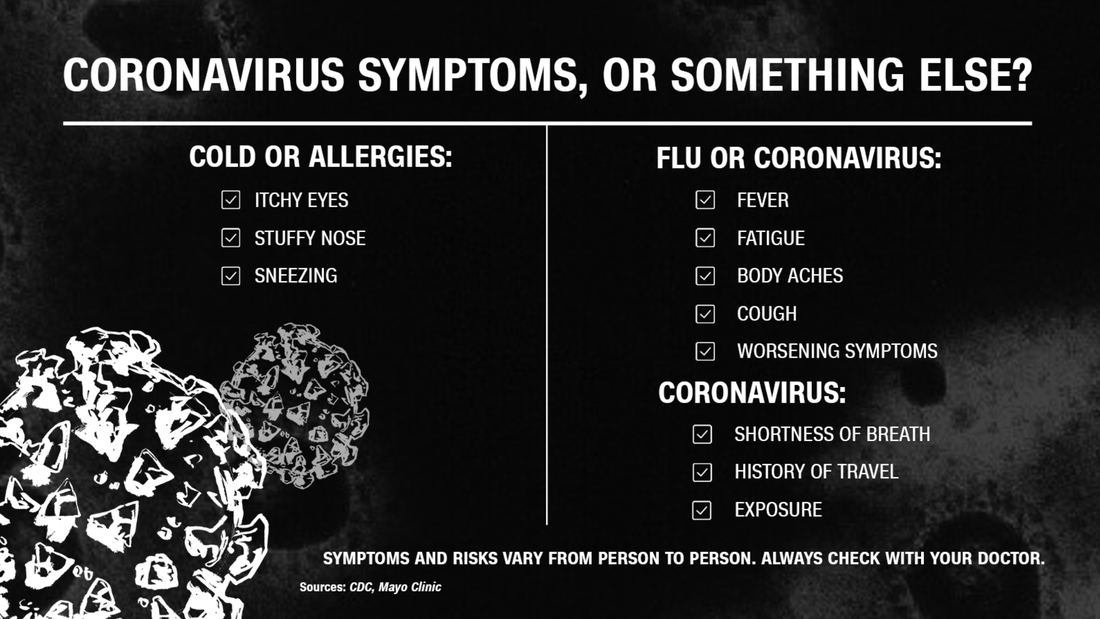 Do you have allergies, the flu, or coronavirus?
