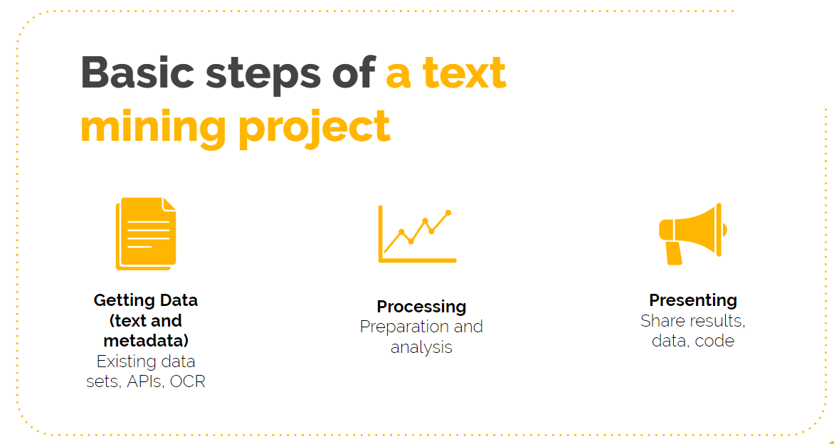 basics steps of a text mining project: get data, prepare and process the data, present your results