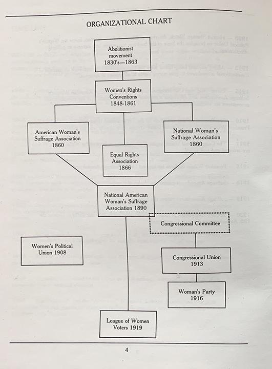 Suffrage Chart