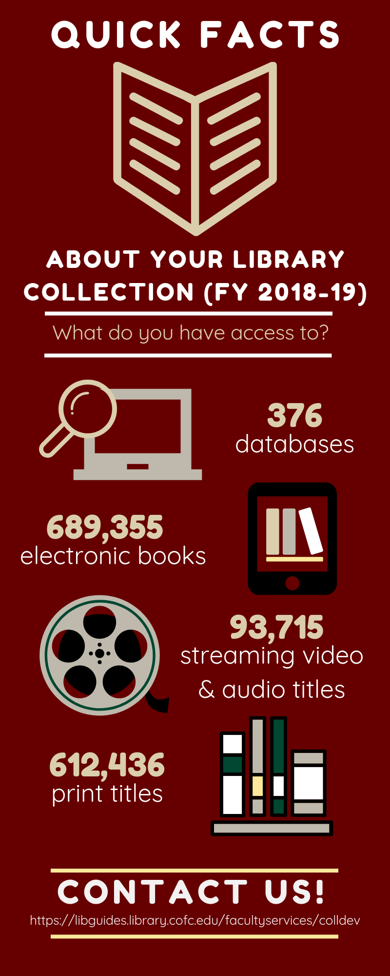 Quick facts about the College of Charleston's library collections.