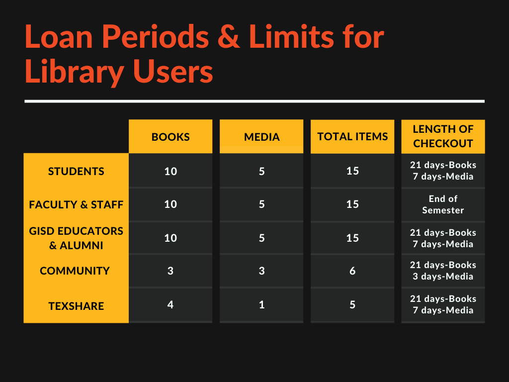 loan periods and limits for library users