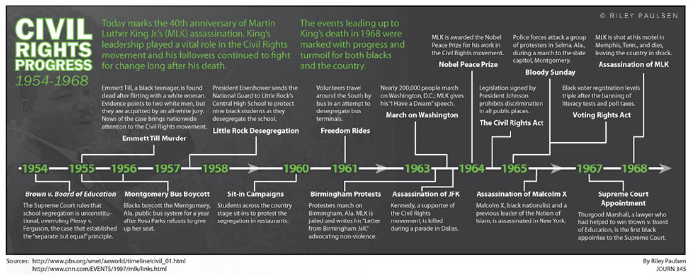 Infographic of Civil Rights Progress from 1954-1968