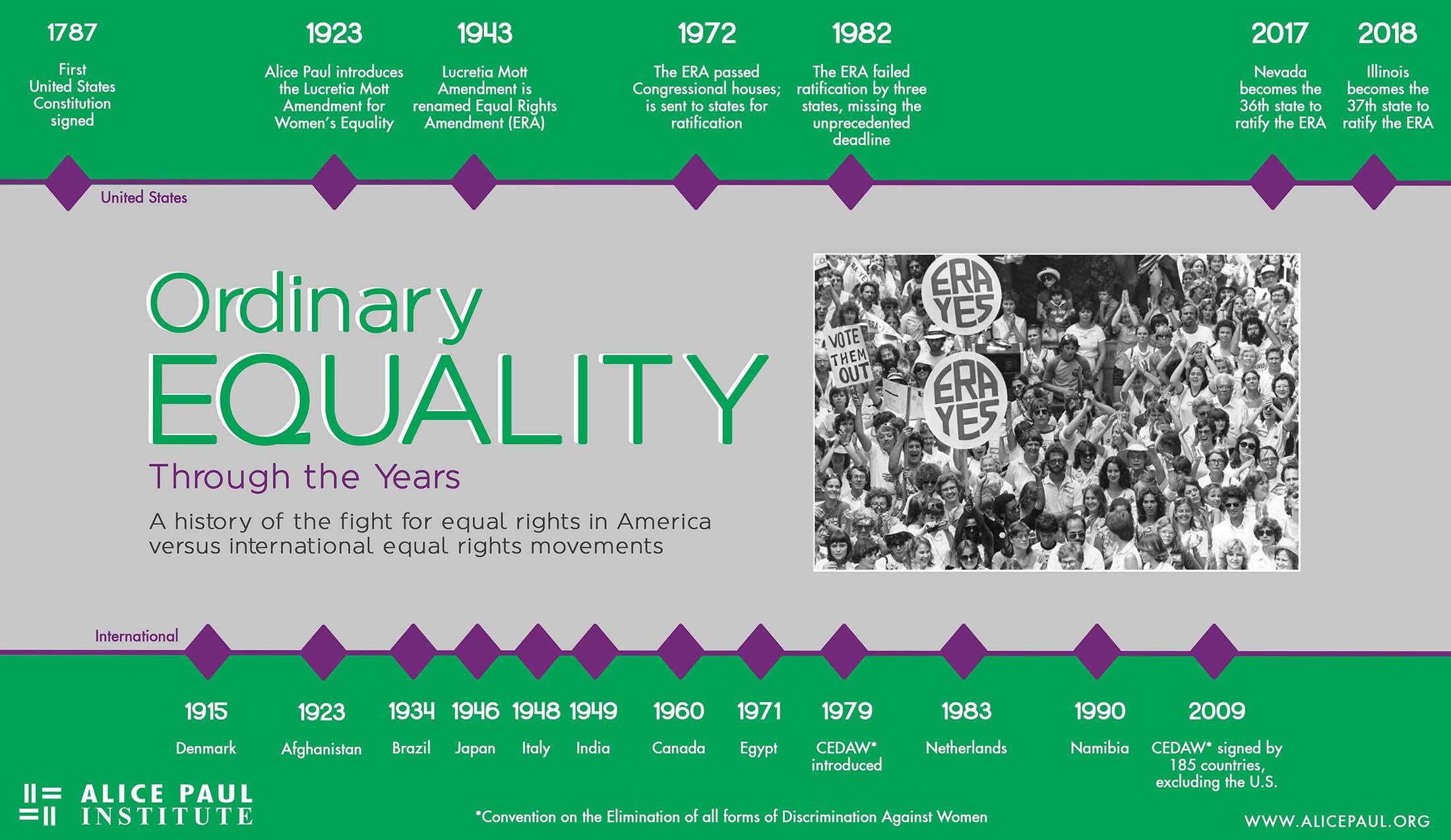 ERA Ordinary Equality timeline