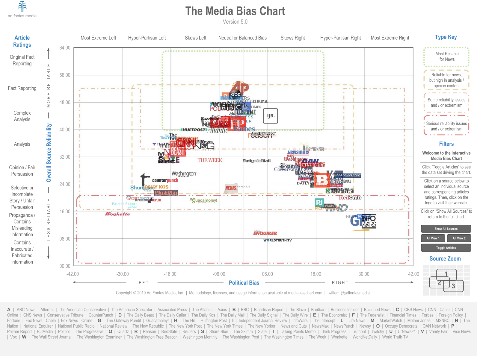 Chart with media sources and their bias
