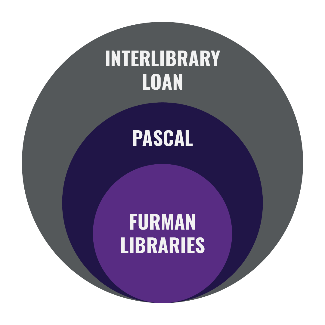 concentric circle graphic with Furman in the center circle, then PASCAL in the next circle, and finally Interlibrary loan in the outermost circle