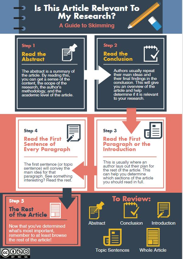 Infographic on how to determine if an article is relevant to your research