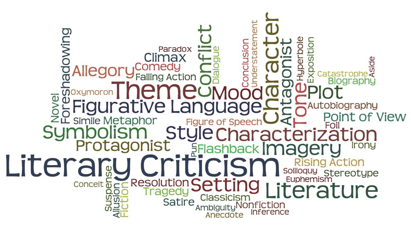 Word cloud of literary criticism terms