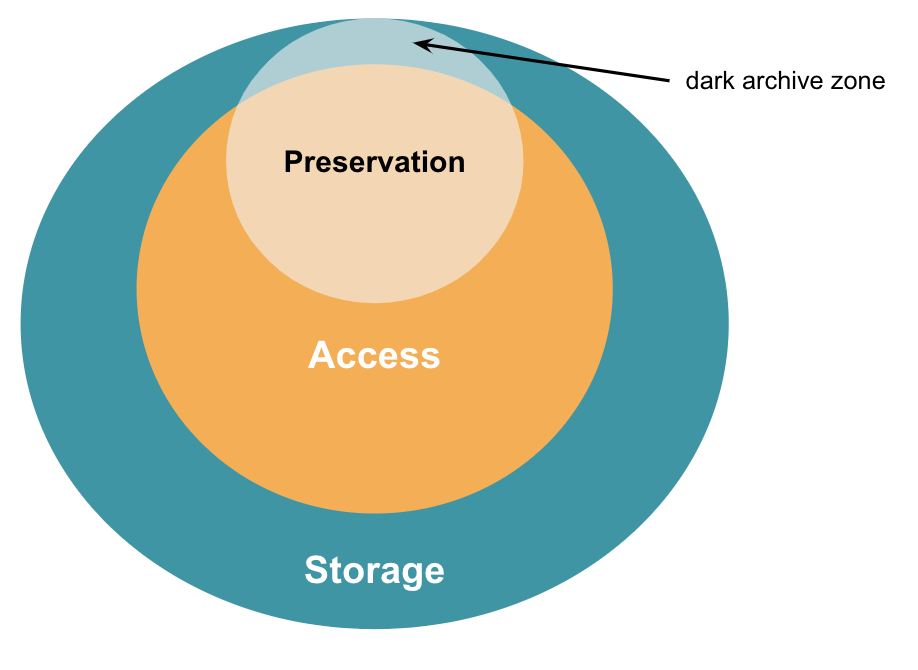 Modified venn diagram showing overlap between Storage, Preservation, and Access