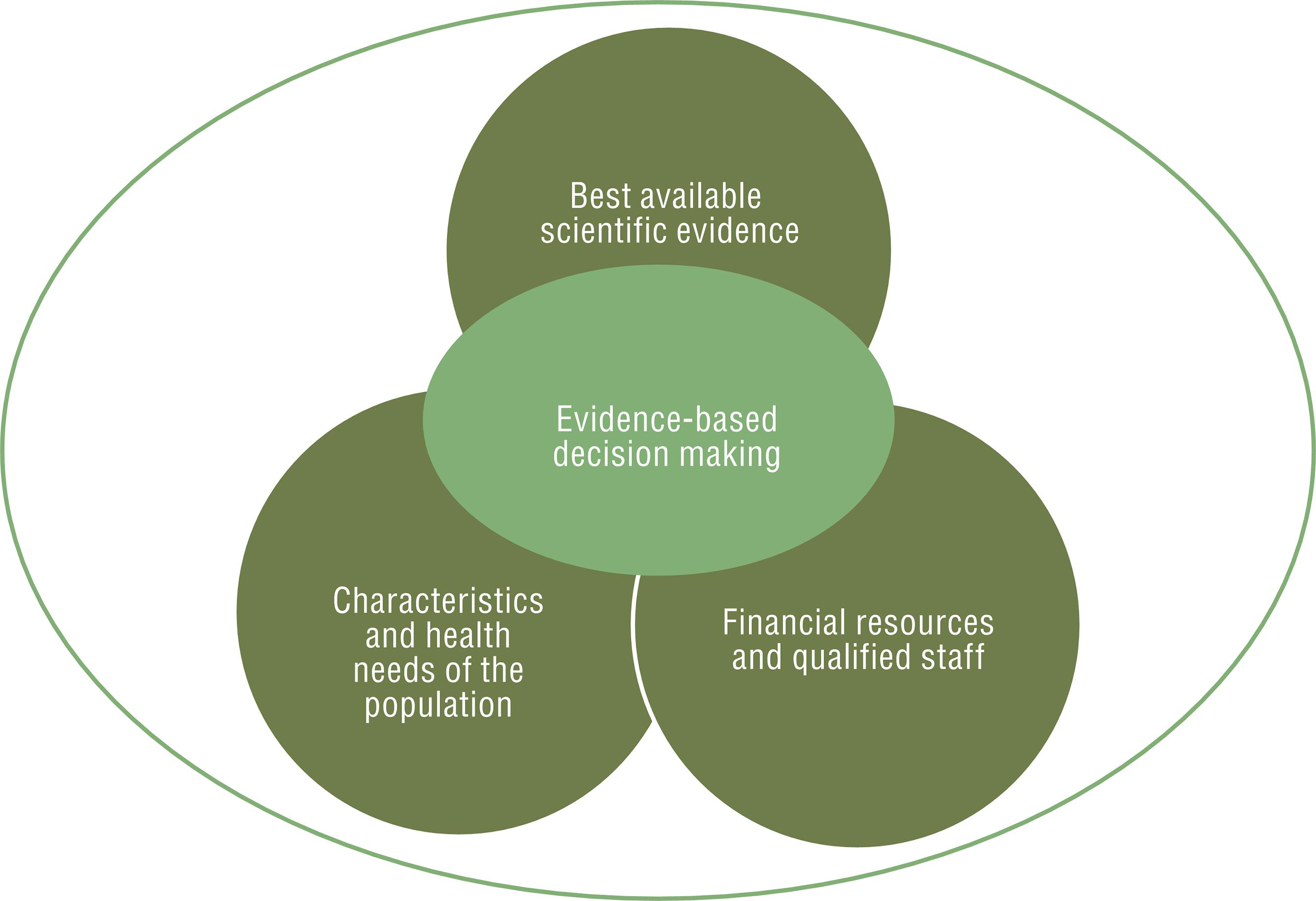 Evidence-Based Decision Making in center- evidence, community, & practitioner