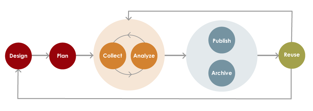 Research Data Lifecycle, from designing a project to archiving and reusing data