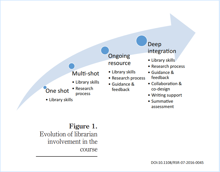 This figure shows how the Embedded Librarian model enhances student's research and output.