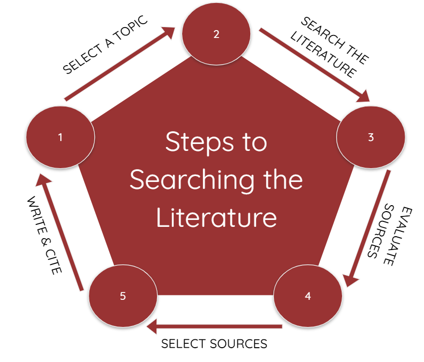 Five steps to searching the literature