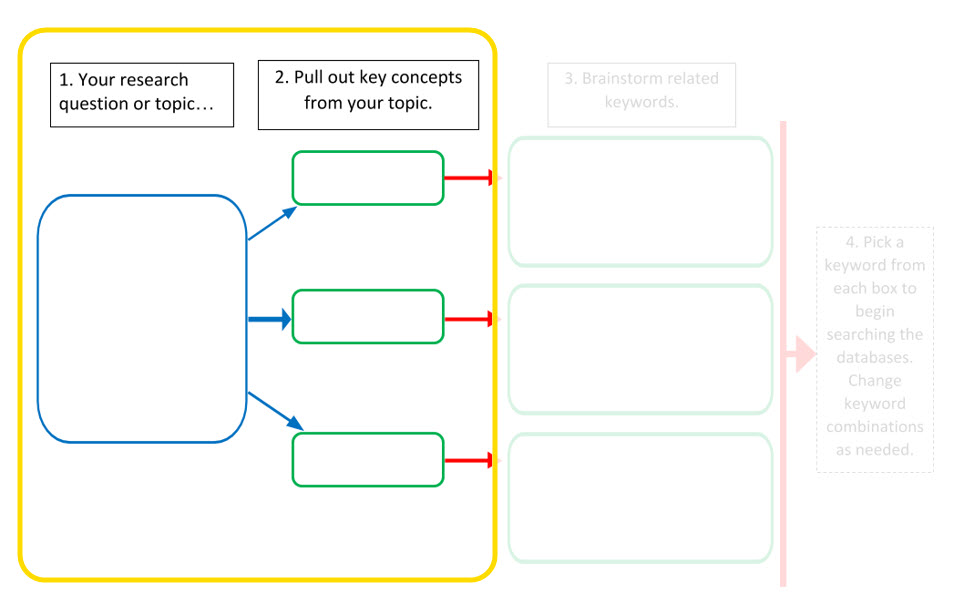 box labeled 1 Your research question or topic and with arrows pointing to three other boxes labeled 2 pull out key concepts from your topic