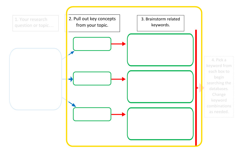 image with box 1 Your research question or topic greyed out and three boxes with arrows labeled 2 pull out key concepts from your topic with each arrow pointing to a box labeled 3 brainstorm related keywords