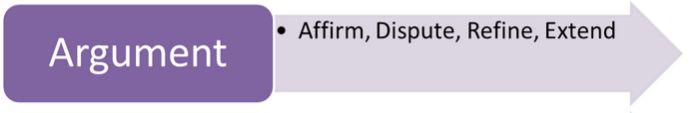 Argument: Affirm, Dispute, Refine, Extend