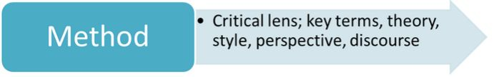 Method: Critical lens, key terms, theory, style, perspective, discourse