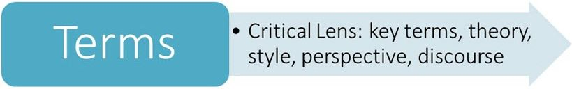 Terms: Critical lens, key terms, theory, style, perspective, discourse