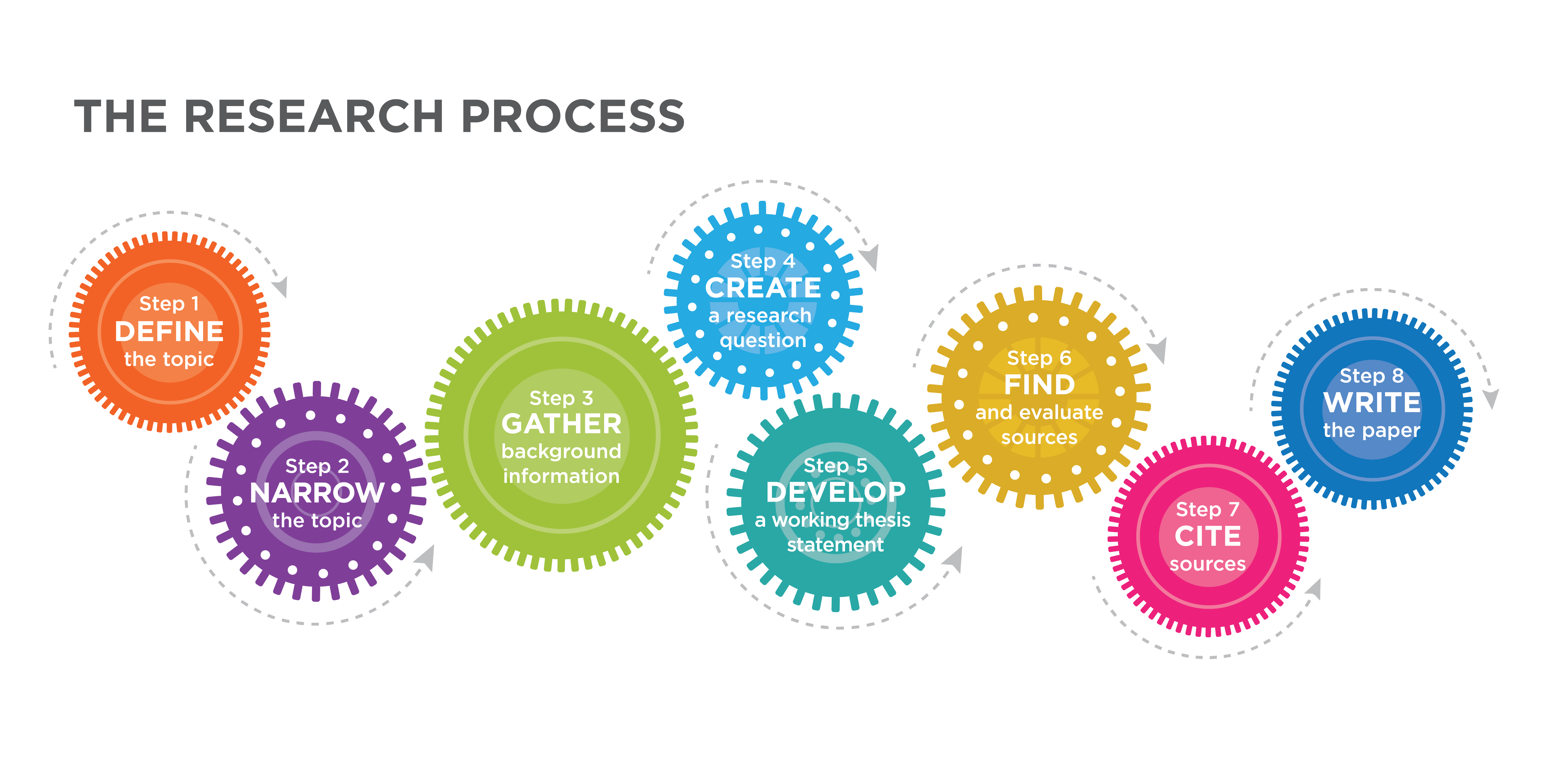 The Research Process steps in cogs. Step 1: define the topic, step 2: narrow the topic, step 3: gather background information, step 4: create a research question, step 5: develop a working thesis statement, step 6: find and evaluate sources, step 7: cite sources, step 8: write the paper