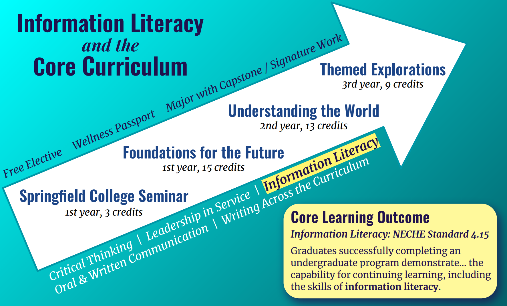 Information Literacy and the Core Curriculum: Image of the Core Curriculum arrow with Information Literacy highlighted.
