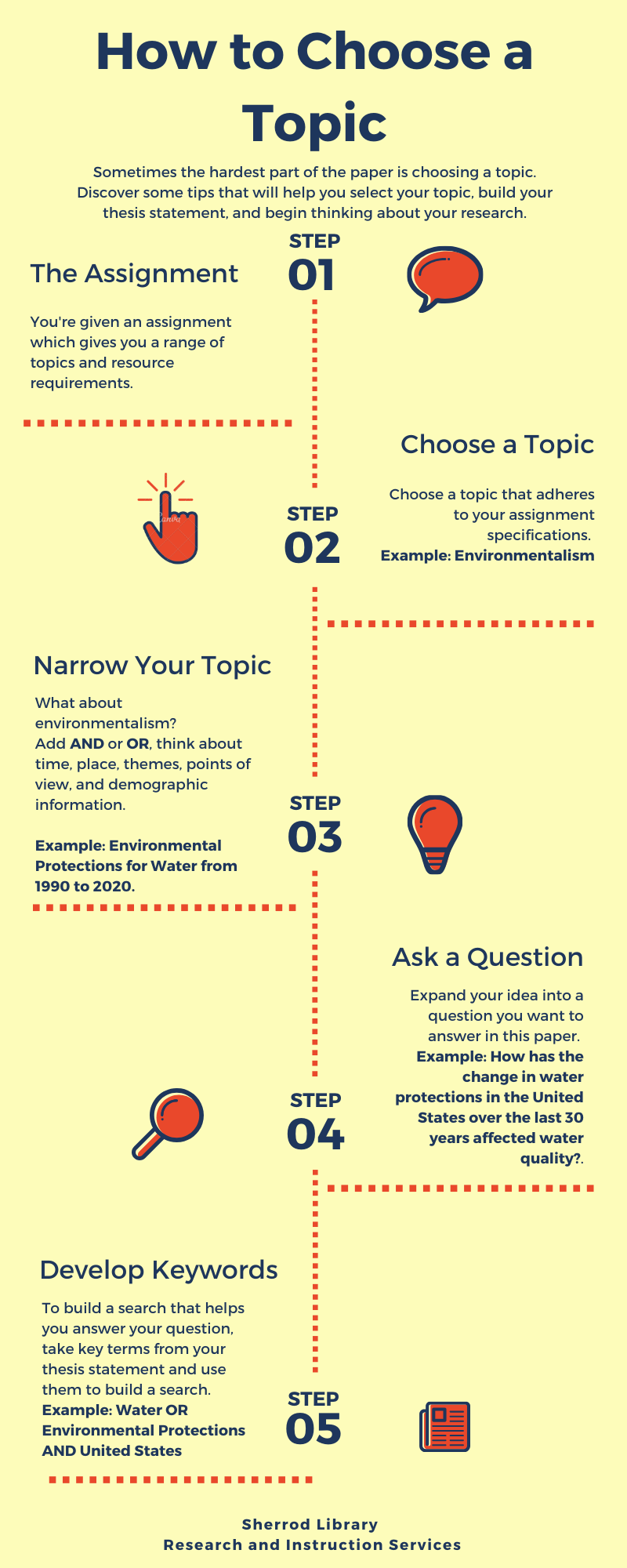 How to Choose a Topic infographic.