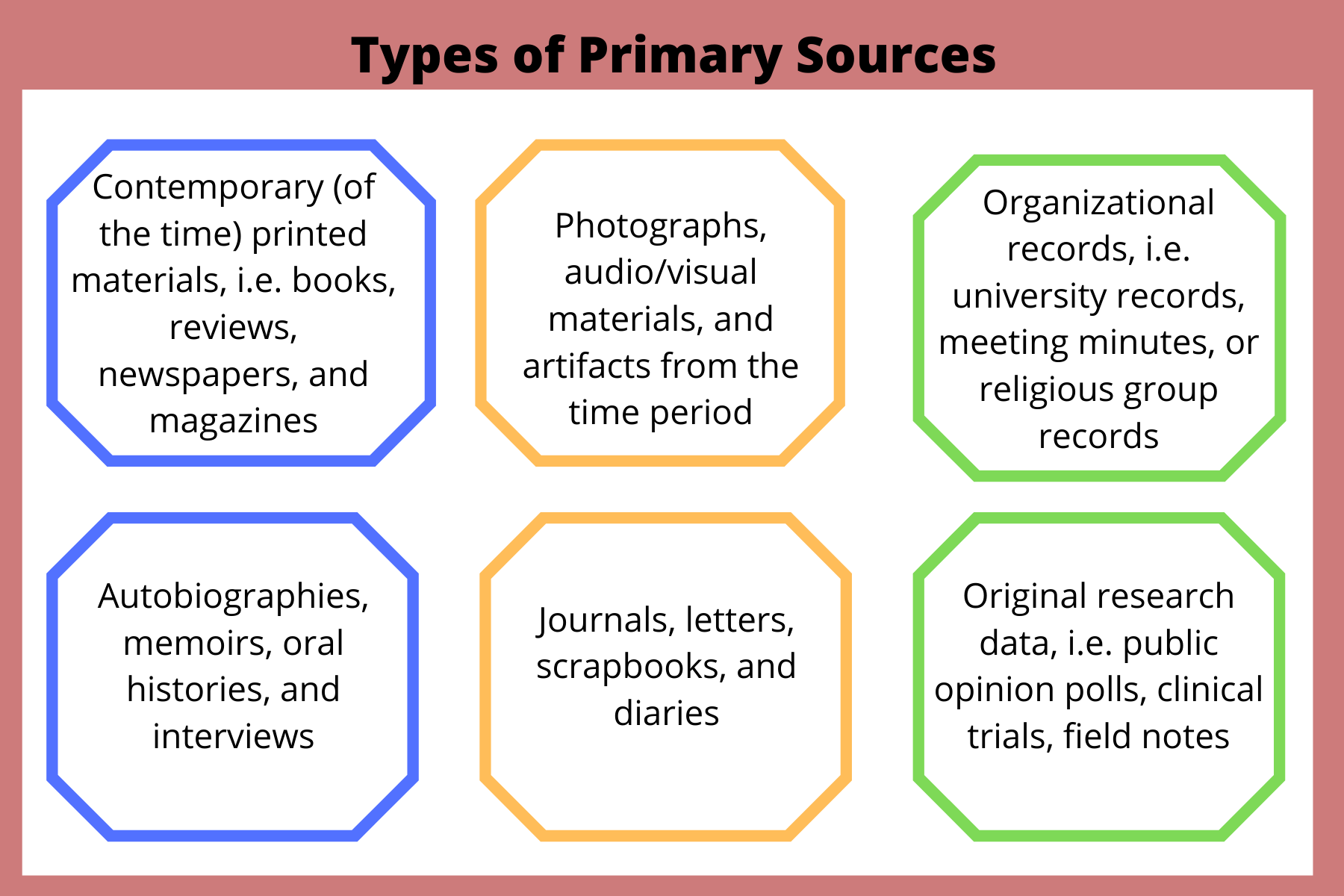 Types of primary sources: contemporary (of the time) printed materials, photographs, a/v materials, organizational records, autobiographies, memoirs, oral histories, and interviews, journals, letters, scrapbooks, diaries, and original research data.