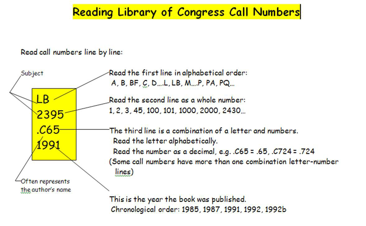 image of LC Call Number Explained