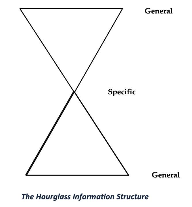"""The hourglass information structure"" (general to specific, then back to general) from ""How to Read a Book"" by Paul N. Edwards"