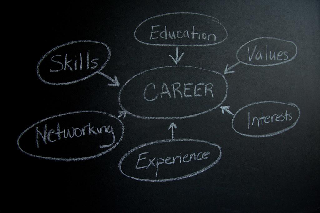 career mind map on chalkboard