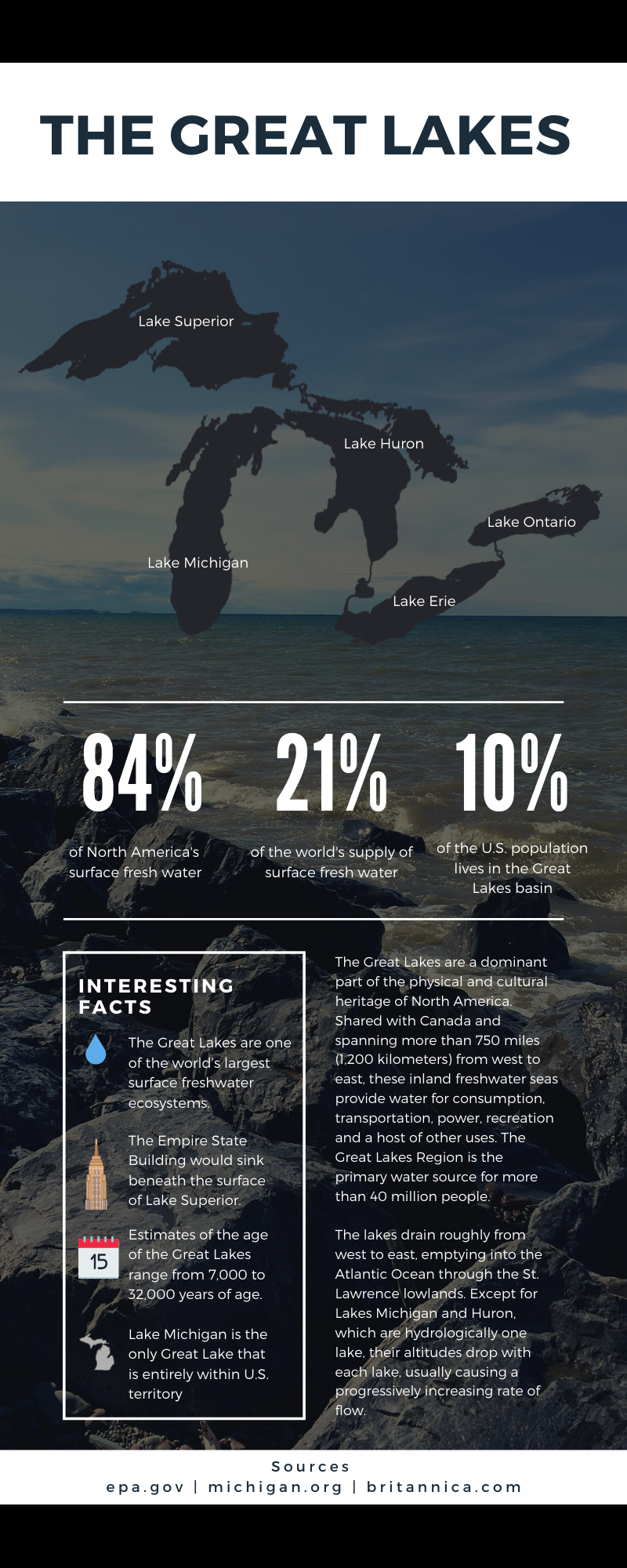 Great Lakes Infographic - facts and figures of the Great Lakes