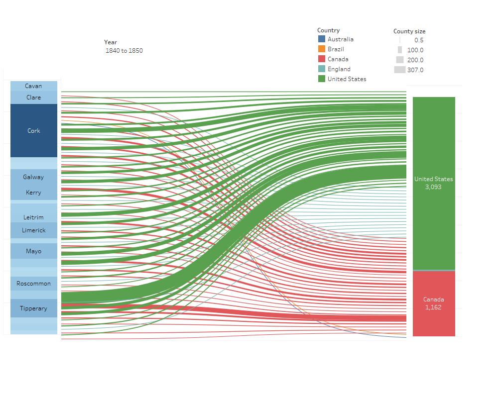 sankey diagram using information wanted data