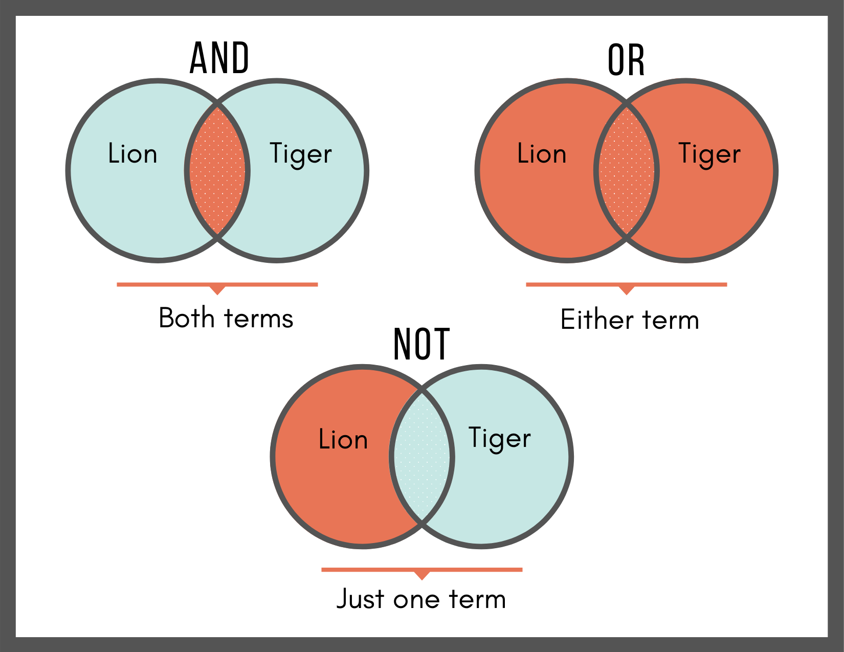 boolean operators illustrated by venn diagram