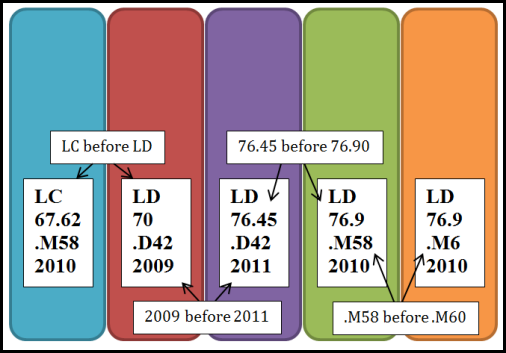 Visual guide showing what order numbers and letters are read in a LC call number.