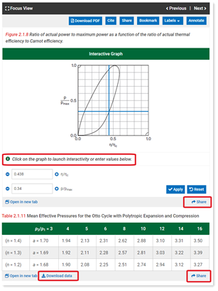 Shows graph and table with interactive elements highlighted, including share button for direct URL
